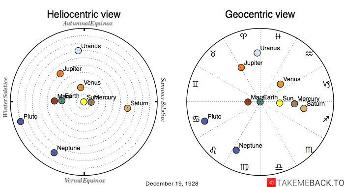 Planetary positions on December 19th, 1928 - Heliocentric and Geocentric views