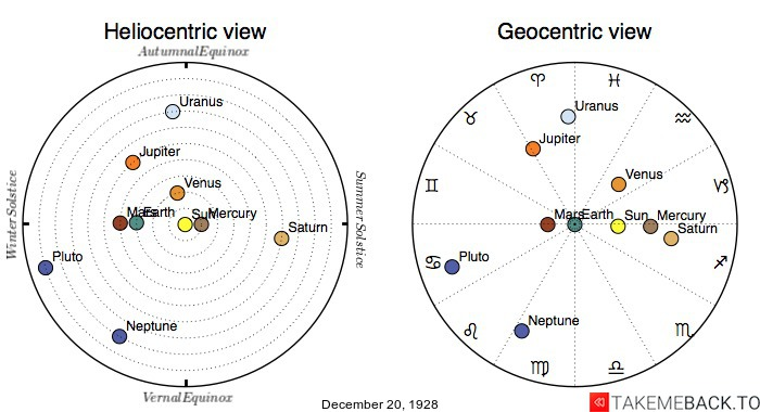 Planetary positions on December 20th, 1928 - Heliocentric and Geocentric views