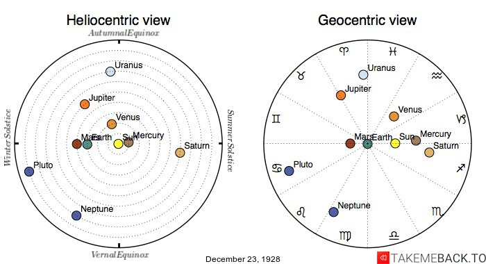 Planetary positions on December 23rd, 1928 - Heliocentric and Geocentric views