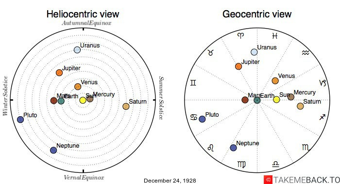 Planetary positions on December 24th, 1928 - Heliocentric and Geocentric views