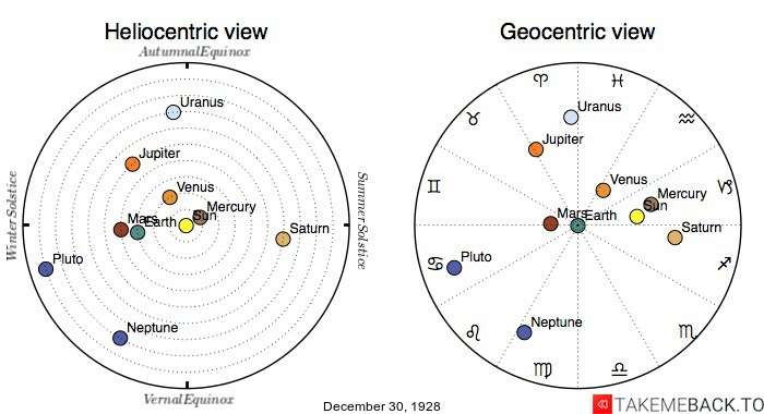Planetary positions on December 30th, 1928 - Heliocentric and Geocentric views