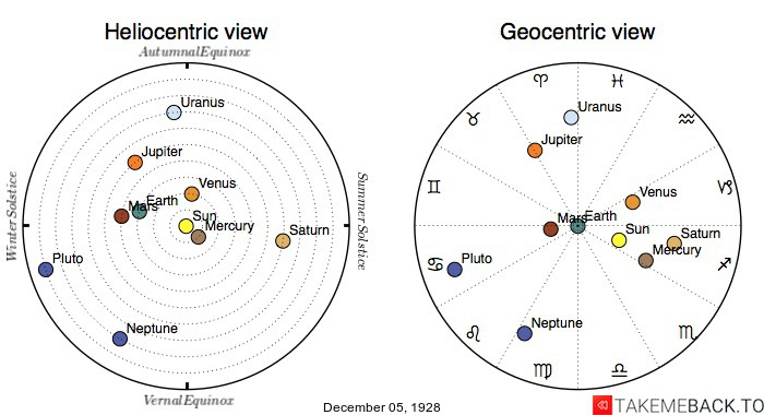Planetary positions on December 05, 1928 - Heliocentric and Geocentric views