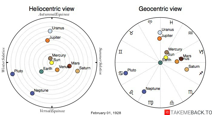 Planetary positions on February 1st, 1928 - Heliocentric and Geocentric views