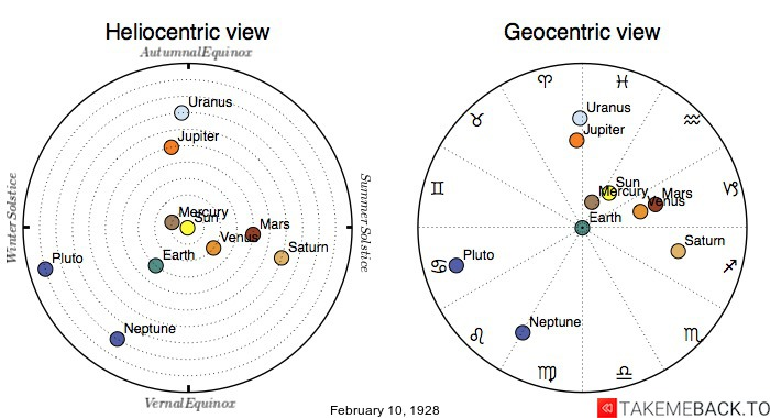 Planetary positions on February 10th, 1928 - Heliocentric and Geocentric views