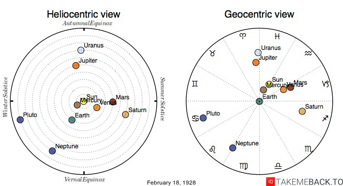 Planetary positions on February 18th, 1928 - Heliocentric and Geocentric views