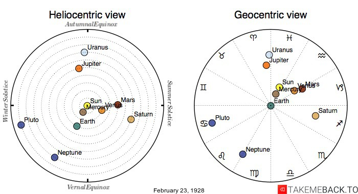Planetary positions on February 23rd, 1928 - Heliocentric and Geocentric views