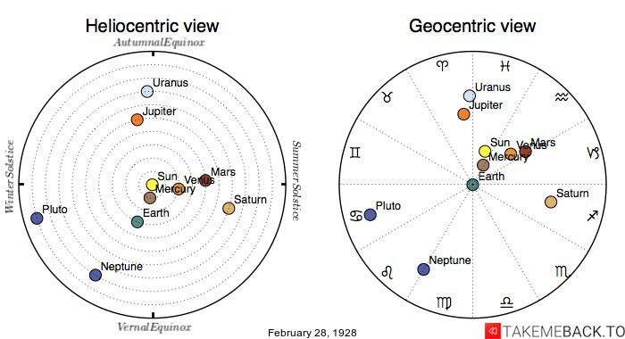Planetary positions on February 28th, 1928 - Heliocentric and Geocentric views