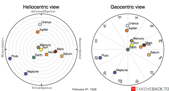 Planetary positions on February 7th, 1928 - Heliocentric and Geocentric views