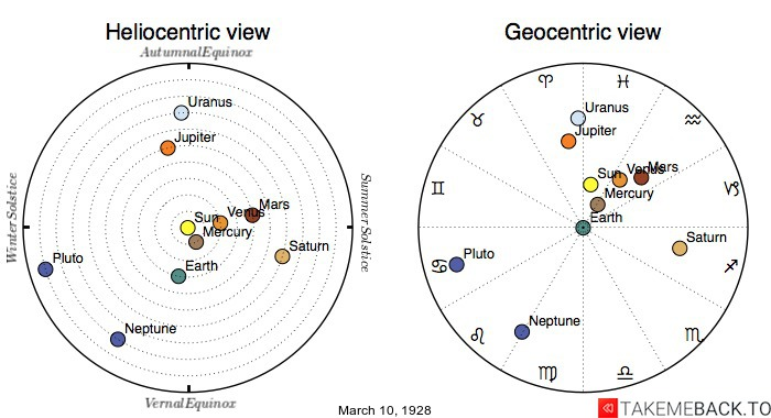 Planetary positions on March 10th, 1928 - Heliocentric and Geocentric views