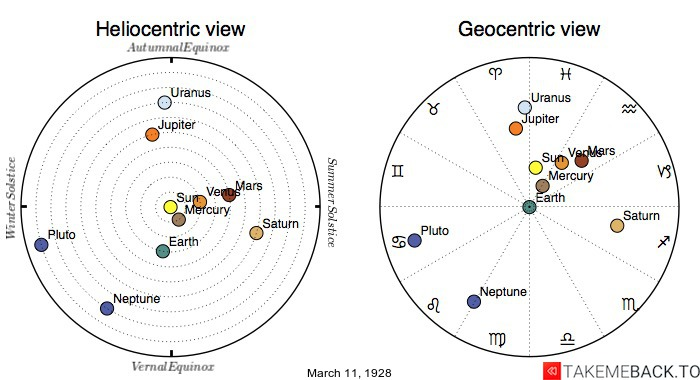 Planetary positions on March 11th, 1928 - Heliocentric and Geocentric views