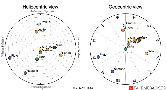Planetary positions on March 2nd, 1928 - Heliocentric and Geocentric views
