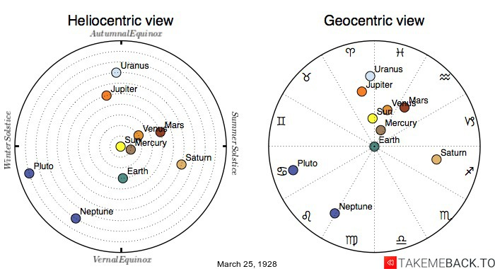 Planetary positions on March 25th, 1928 - Heliocentric and Geocentric views