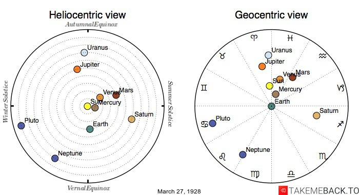 Planetary positions on March 27th, 1928 - Heliocentric and Geocentric views