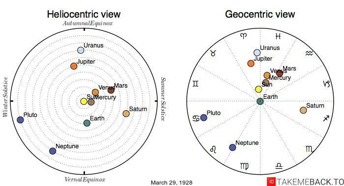 Planetary positions on March 29th, 1928 - Heliocentric and Geocentric views