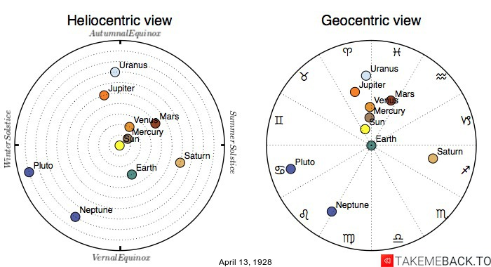 Planetary positions on April 13th, 1928 - Heliocentric and Geocentric views