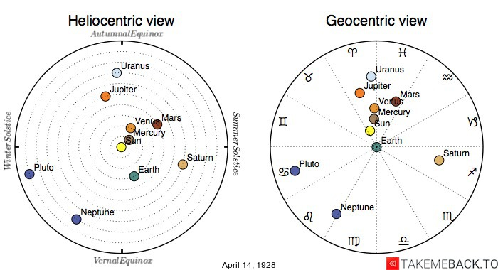 Planetary positions on April 14th, 1928 - Heliocentric and Geocentric views