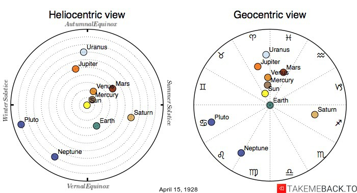 Planetary positions on April 15th, 1928 - Heliocentric and Geocentric views