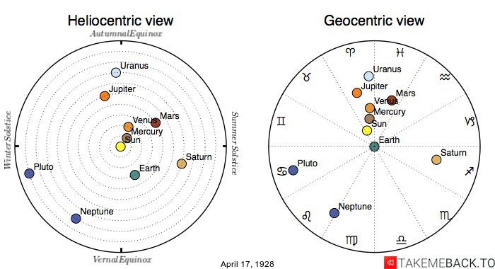 Planetary positions on April 17th, 1928 - Heliocentric and Geocentric views