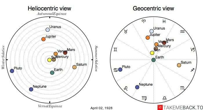 Planetary positions on April 2nd, 1928 - Heliocentric and Geocentric views