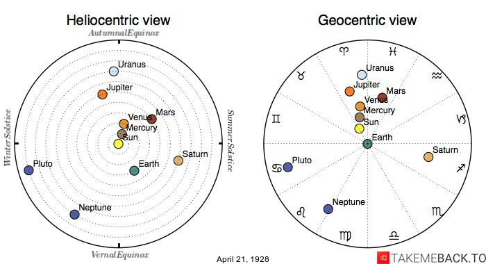 Planetary positions on April 21st, 1928 - Heliocentric and Geocentric views