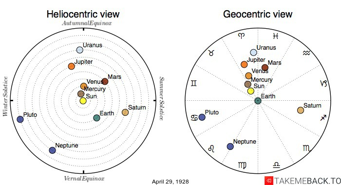 Planetary positions on April 29th, 1928 - Heliocentric and Geocentric views