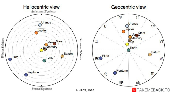 Planetary positions on April 5th, 1928 - Heliocentric and Geocentric views