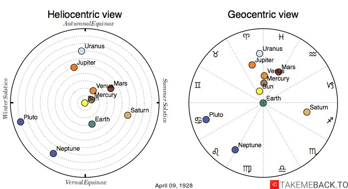 Planetary positions on April 9th, 1928 - Heliocentric and Geocentric views