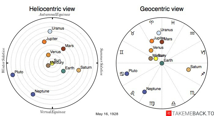 Planetary positions on May 16th, 1928 - Heliocentric and Geocentric views