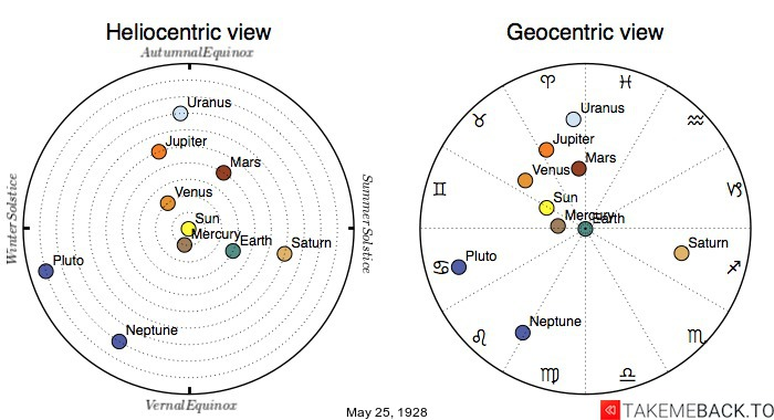 Planetary positions on May 25th, 1928 - Heliocentric and Geocentric views