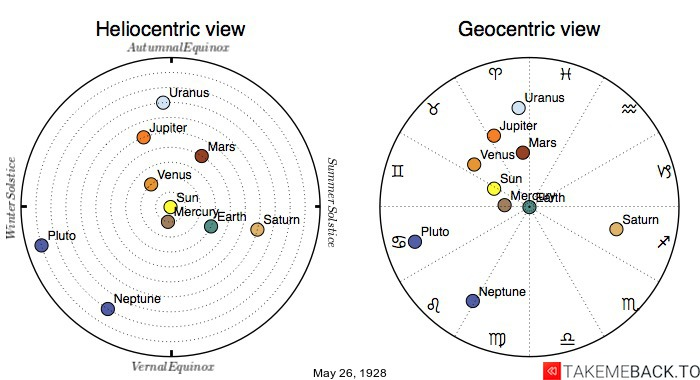 Planetary positions on May 26th, 1928 - Heliocentric and Geocentric views