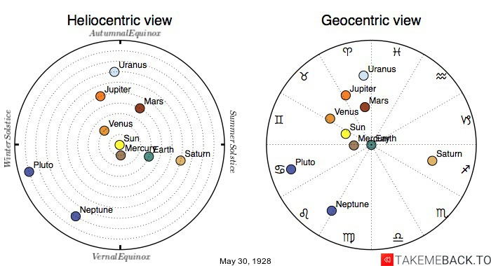 Planetary positions on May 30th, 1928 - Heliocentric and Geocentric views