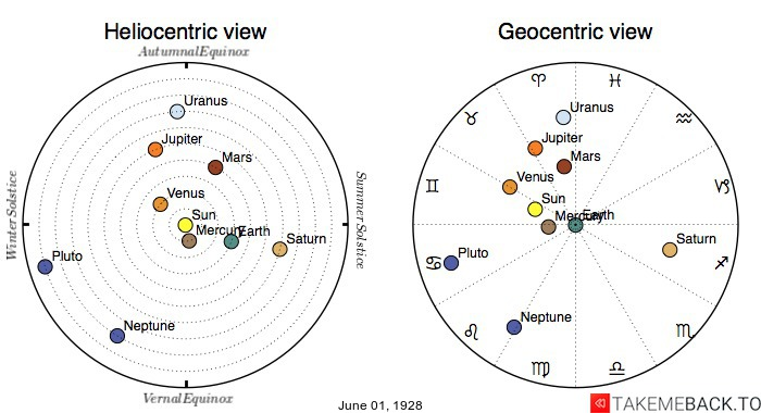 Planetary positions on June 1st, 1928 - Heliocentric and Geocentric views