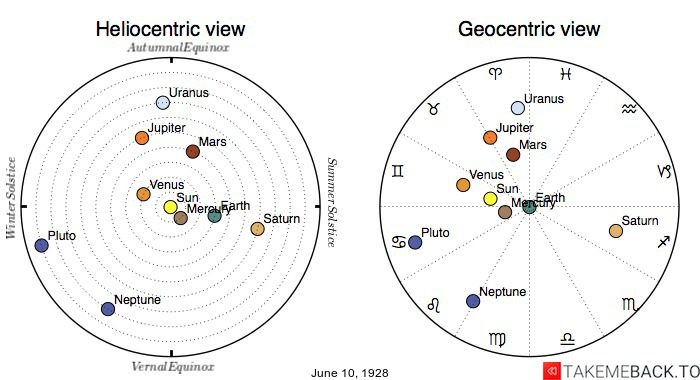 Planetary positions on June 10th, 1928 - Heliocentric and Geocentric views