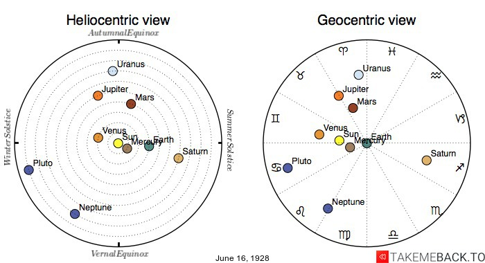 Planetary positions on June 16th, 1928 - Heliocentric and Geocentric views