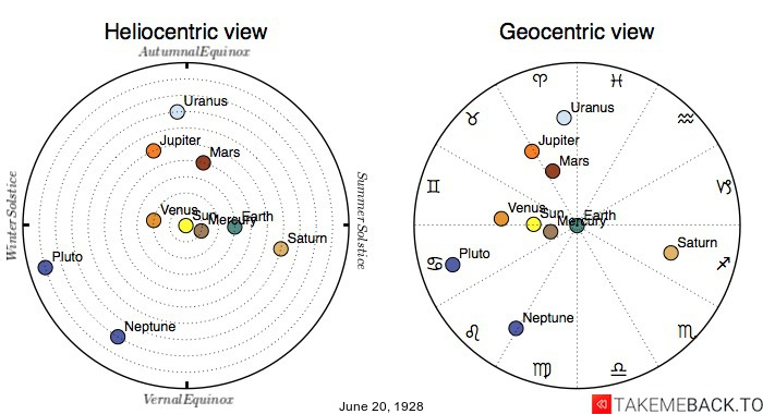 Planetary positions on June 20th, 1928 - Heliocentric and Geocentric views