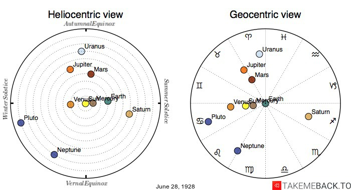 Planetary positions on June 28th, 1928 - Heliocentric and Geocentric views