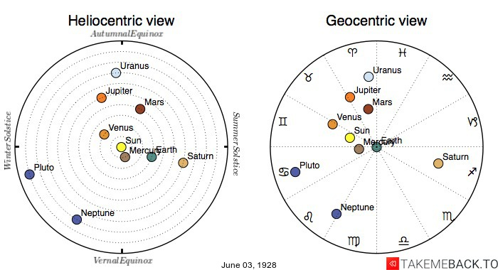 Planetary positions on June 3rd, 1928 - Heliocentric and Geocentric views