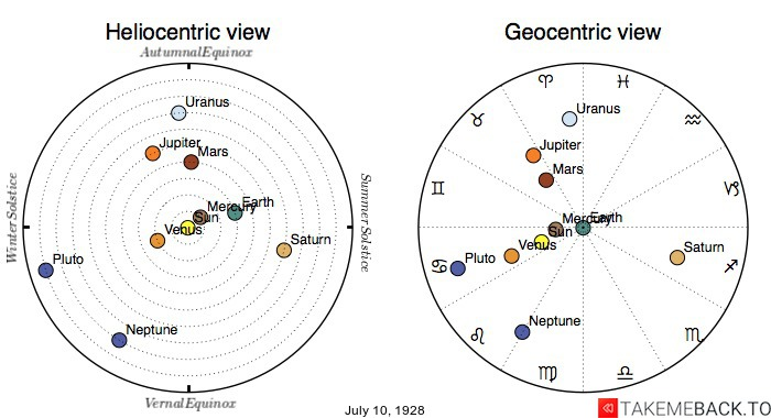 Planetary positions on July 10th, 1928 - Heliocentric and Geocentric views