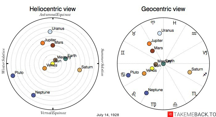 Planetary positions on July 14th, 1928 - Heliocentric and Geocentric views
