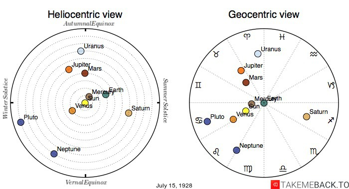 Planetary positions on July 15th, 1928 - Heliocentric and Geocentric views