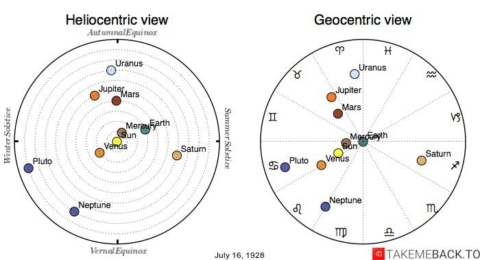 Planetary positions on July 16th, 1928 - Heliocentric and Geocentric views