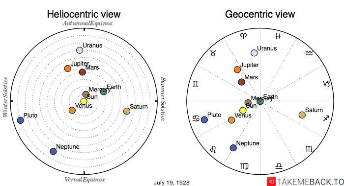 Planetary positions on July 19th, 1928 - Heliocentric and Geocentric views