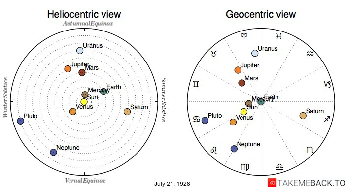Planetary positions on July 21st, 1928 - Heliocentric and Geocentric views