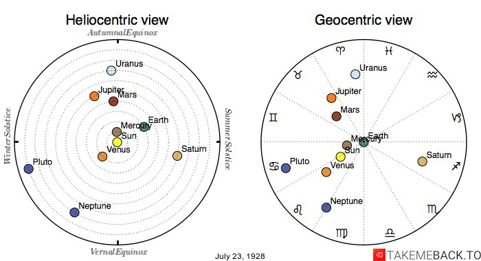 Planetary positions on July 23rd, 1928 - Heliocentric and Geocentric views