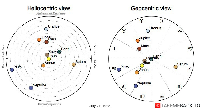 Planetary positions on July 27th, 1928 - Heliocentric and Geocentric views