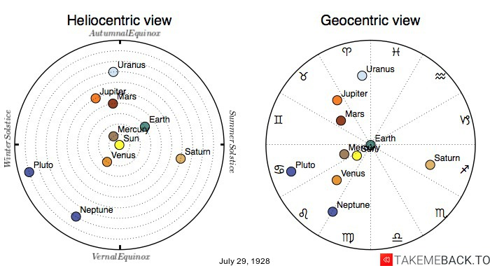 Planetary positions on July 29th, 1928 - Heliocentric and Geocentric views