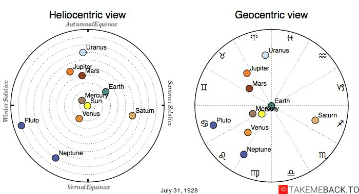 Planetary positions on July 31st, 1928 - Heliocentric and Geocentric views