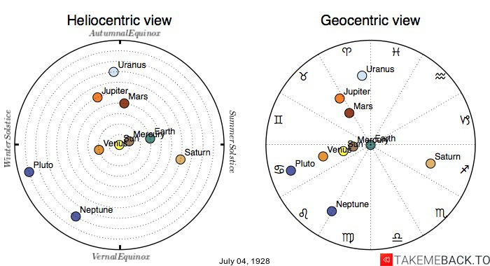 Planetary positions on July 4th, 1928 - Heliocentric and Geocentric views