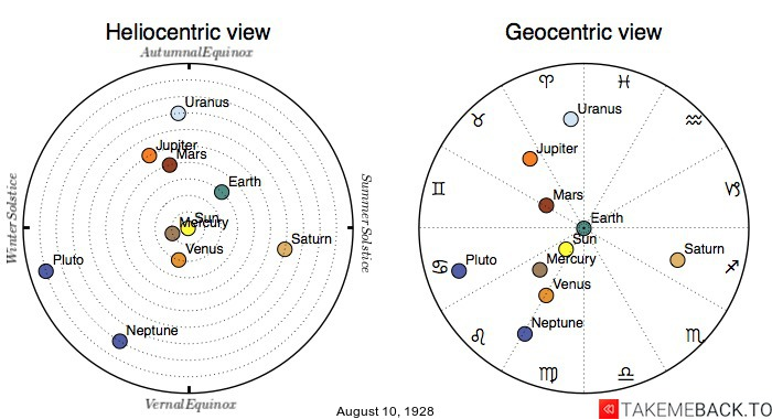 Planetary positions on August 10th, 1928 - Heliocentric and Geocentric views
