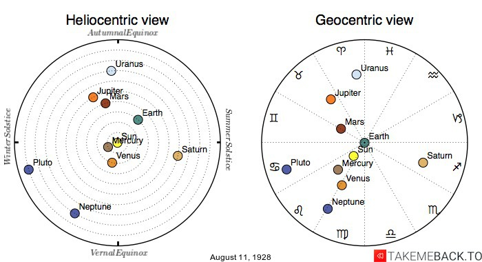 Planetary positions on August 11th, 1928 - Heliocentric and Geocentric views